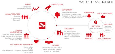 Maps of stakeholders and dialogue model | illy Sustainable Value Report