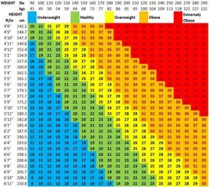 Average Weight Chart Articles 56 Ideas Weight Charts Healthy Weight Charts Average Weight Chart