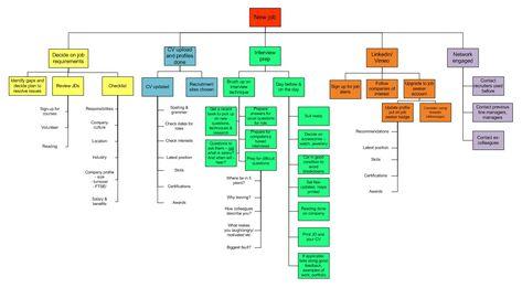 WBS Project Management Template XLS Management Templates - work breakdown structure sample