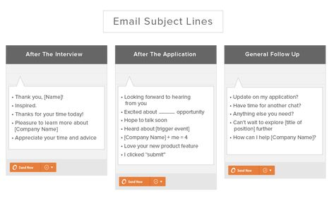 Follow Up Email After Interview Subject Lines Tricks Of The Trade