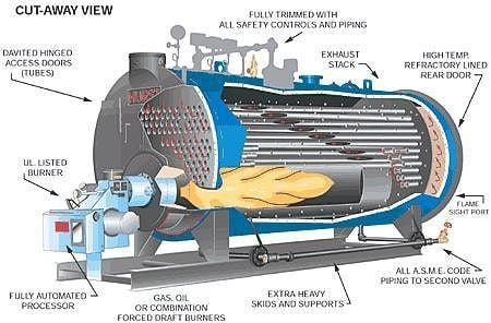 Industrial Boilers O Stand By Boilers O Hot Water Boilers O Steam Boilers O Cleaning Products O Others Bimaks Steam Boiler Boiler Operation Boiler