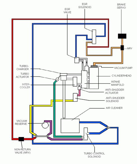 B5 Vacuum Hose Diagram Passat Vacuums Diagram Hose