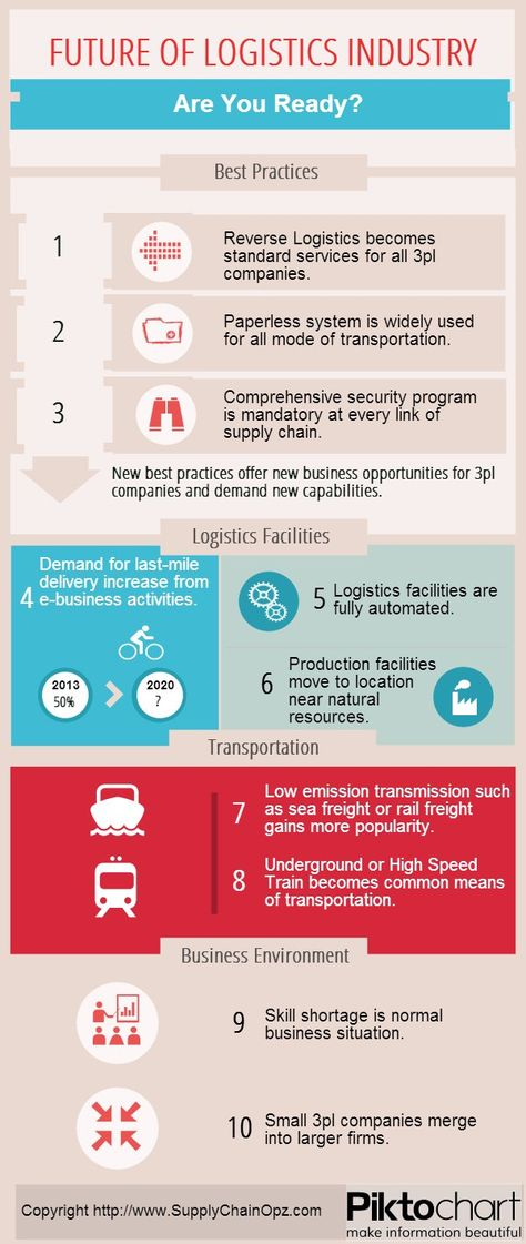 The Future of Logistics Industry