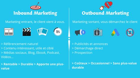 Différence entre l'inbound marketing et l'outbound marketing