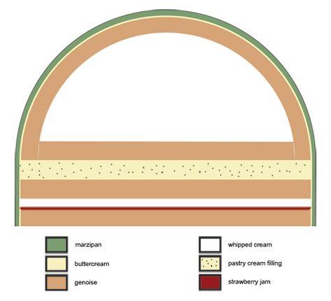 Princess Cake Diagram
