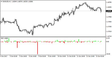Difference Between Open And Close Prices Metatrader 4 Forex