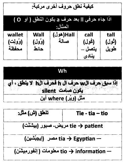 حروف مركبه في الانجليزي Spelling Words English Words Learn English