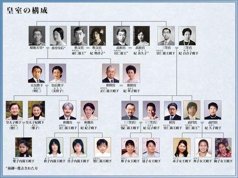 便利 おしゃれまとめの人気アイデア Pinterest ゆ つける 皇族 家系図 日本 皇族