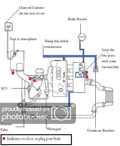 Diy B6 1 8t Vacuum Line And Check Valve Removal Simplification Valve Vacuums Valve Cover