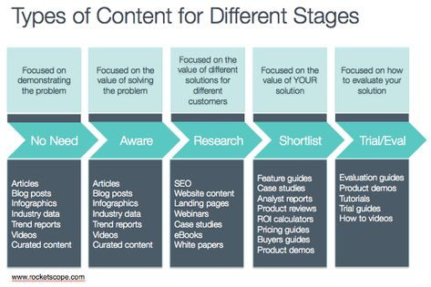 #Startup #Content #Marketing #Cheatsheet: #Mapping #Content to #Different #Stages of the #Buyer's #Journey