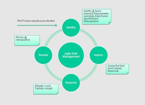 18 best Risk Management images on Pinterest Risk management - risk plan