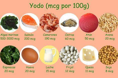 Alimentos Que Contienen Yodo Alimentos Ricos En Yodo Alimentos Para Hipotiroidismo Alimentos