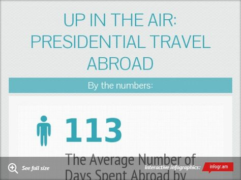 Infographic: Up in the Air: Presidential Travel Abroad