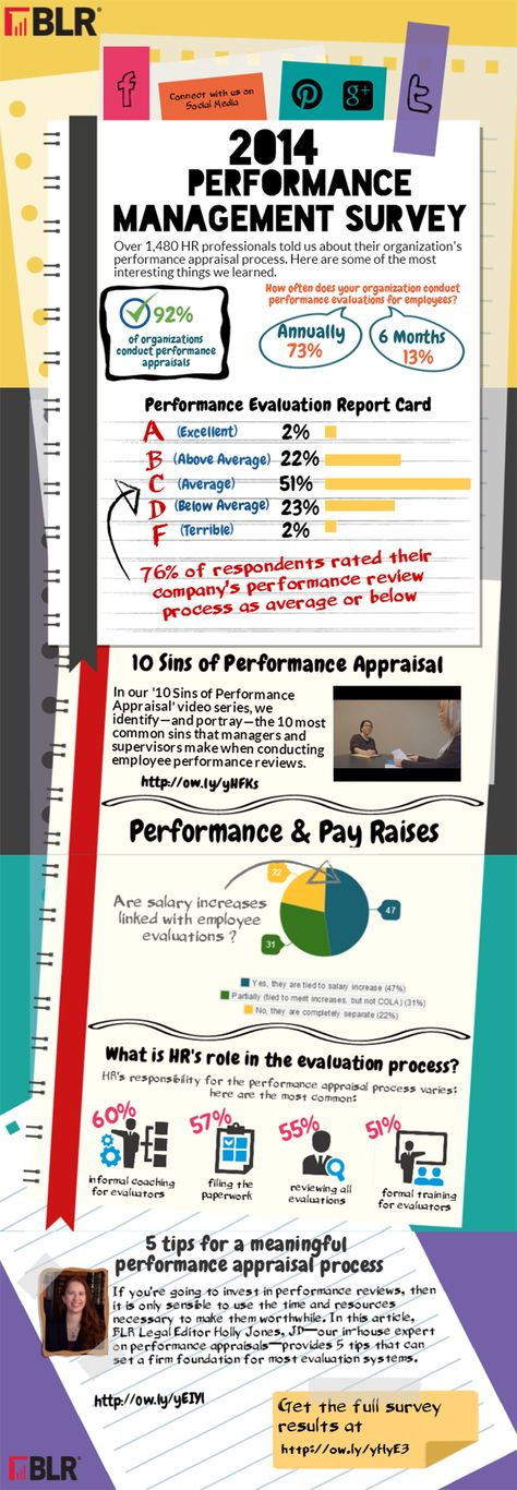 101 best Human Resource images on Pinterest Human resources - evaluating employee performance