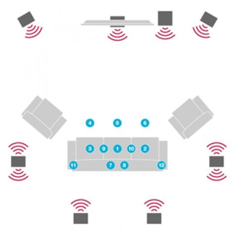 This is a guide on how to set up and calibrate your home cinema / theater surround sound system, including setting up the subwoofer. 5.1, 6.1 & 7.1 systems are covered.