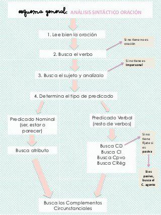 35 Ideas De Analisis Sintactico Sintactico Sintaxis Gramática Española