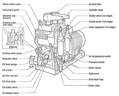 2707cb73dfadb99228b20c9d01c935fe air compressor hall air compressor diagram google search the gas hall pinterest ac compressor diagram at mifinder.co