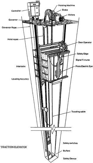 Bolum 17 Asansorler Dumbwaiters Engineering360 Lift Design Mechanical Engineering Projects House Lift
