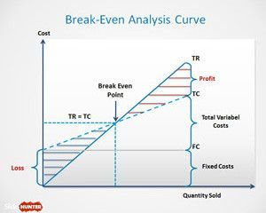 Break Even Analysis Template For Powerpoint Project Management Templates Teaching Economics Analysis