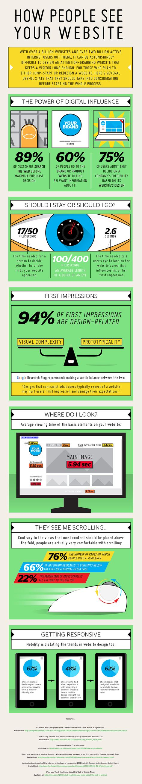 How People Judge Your Website Design & Decide Whether to Contact You