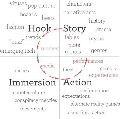 Best Transmedia Storytelling Tactics Images On