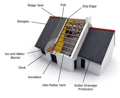 Roofing Layers What S Underneath Your Shingles Roofing Shingling Drip Edge