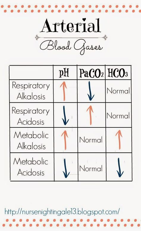Nursing students need to check out this ultimate beginners guide to arterial blood gases. How to draw up the blood and how to interpret acid-base imbalances. Cardiac Nursing, Nursing Mnemonics, Pathophysiology Nursing, Nicu Nursing, Nursing Degree, Nursing Graduation, Respiratory Acidosis, Respiratory Therapy, Rn School