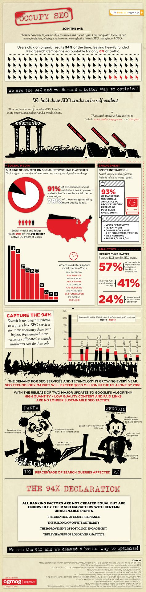 The State of SEO: How to Join the 94% (Infographic)