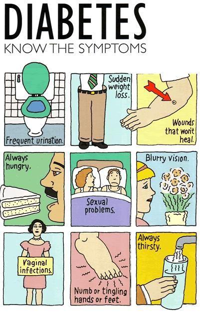 Diabetes know the symptoms