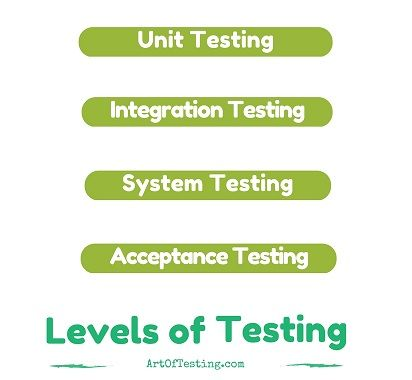Software Testing Levels Unit Integration System Acceptance
