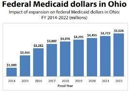 Medicaid Numbers Are Up Uninsured Are Down Significantly Wcbe