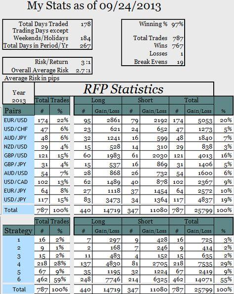 Pin by Ram Ga on 생각할 거리 Pinterest - portfolio tracking spreadsheet