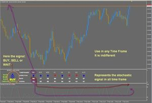 R062 Stochastic All Tf Forex Scalping Indicator Metatrader 4
