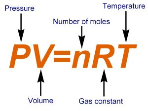 One of the most important equations in all of science. The gas law is incredibly useful and is the root of many other important concepts in science. Chemistry Classroom, High School Chemistry, Chemistry Notes, Chemistry Lessons, Teaching Chemistry, Science Chemistry, Organic Chemistry, Gas Laws Chemistry, Maths