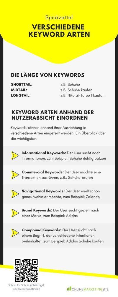 Spickzettel Keyword Arten In 2020 Spickzettel Seo Tipps Online Marketing Strategie