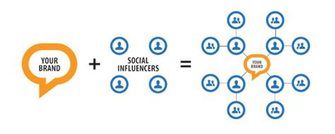 Influencer Marketing Is Rapidly Gaining Popularity Among Brand Marketers - eMarketer