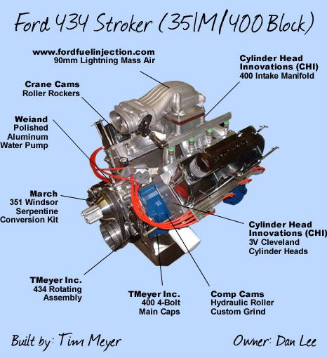 Ford 400 And 351m Performance Upgrades And Parts Fordmuscle