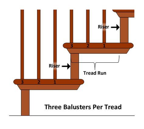How To Layout Stair Balusters Calculating Spindle Spacing Using Rise Run Stair Balusters Diy Stair Railing Diy Stairs