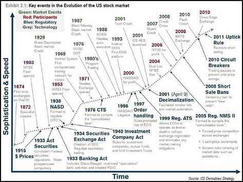 The Complete History And Evolution Of The Modern Stock Market Chart Trade Finance Stock Market Us Stock Market