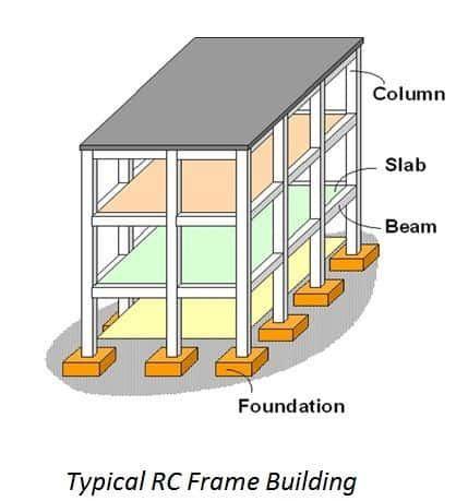 Beam Column And Slab Design Ppt Beams Concrete Design Reinforced Concrete