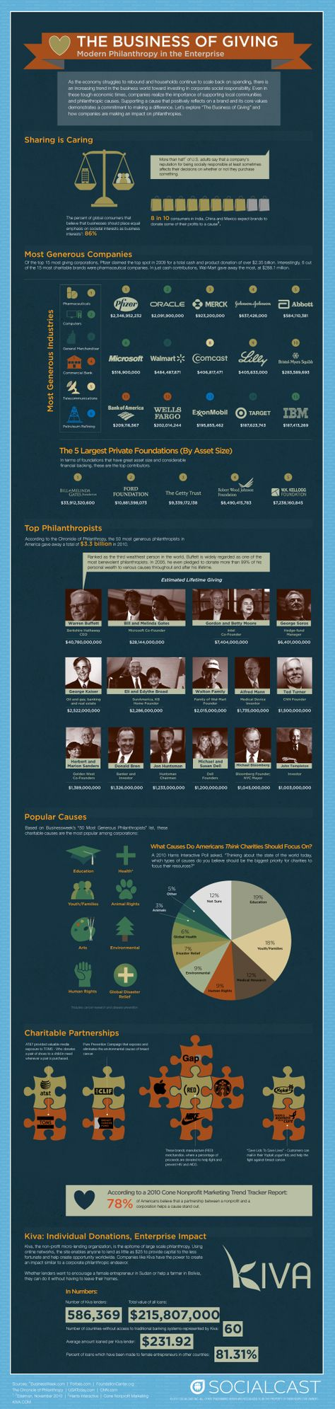 What is the State of Social Responsibility and Corporate Giving? #infographic