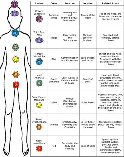 photo relating to Printable Chakra Chart titled Resultado de imagen de Printable Chakra Symbols Magick