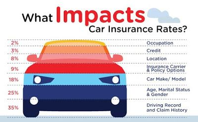 Factors That Affect Car Insurance Rates Car Insurance Rates Car