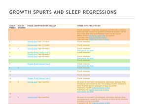 Growth spurts and sleep regressions chart wonder weeks also list of pinterest infanta regression images  rh pikby