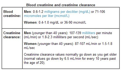 Astepaway New Search Experience Creatinine Clearance Creatinine Levels Muscle Tissue