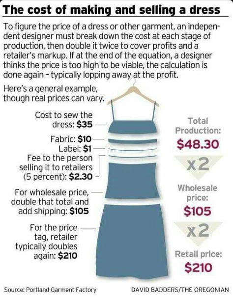 Information Fashion Design Classes Textiles Fashion Fashion Merchandising