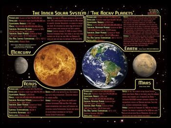Solar System Inner Planets Powerpoint Presentation Solar System Earth And Space Science Middle School Science Resources