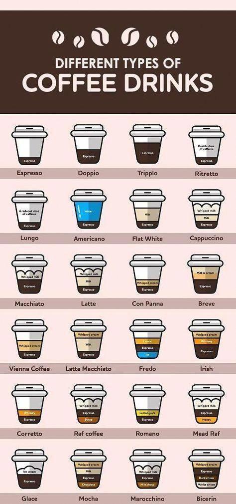 Read Information On Coffee Drinks Coffeedrinks Coffee Type Coffee Drinks Different Types Of Coffee