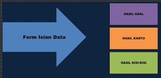 Aplikasi Kartu Soal Dan Kisi Kisi Soal Dengan Excel Aplikasi Kartu Belajar
