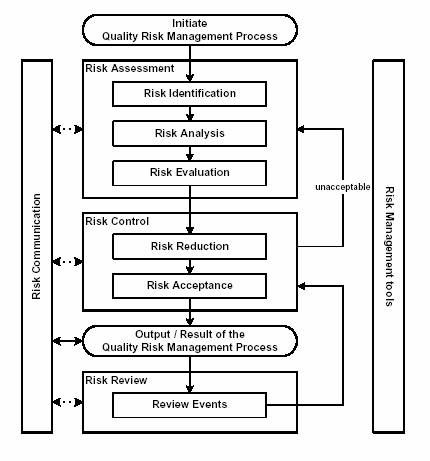 Model for Quality #RiskManagement Implementation Tech Pinterest - project risk assessment